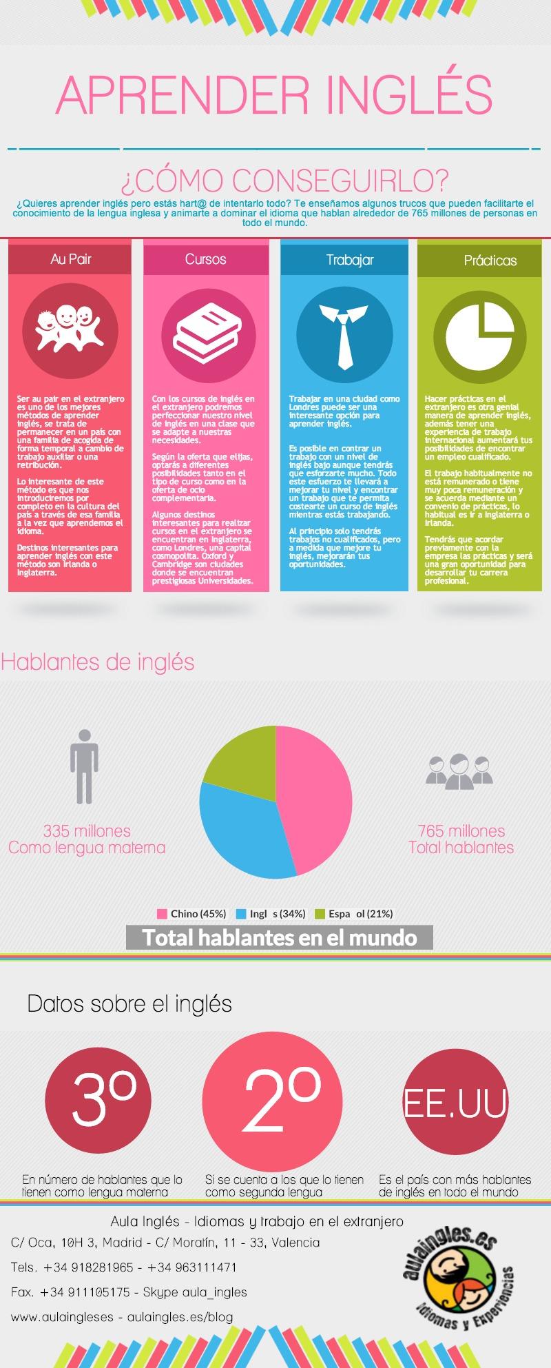 Infografía sobre como aprender inglés en el Extranjero